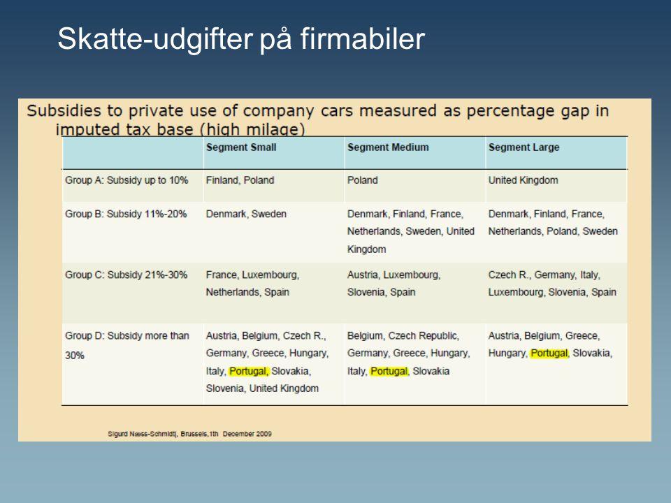 Skatte-udgifter på firmabiler