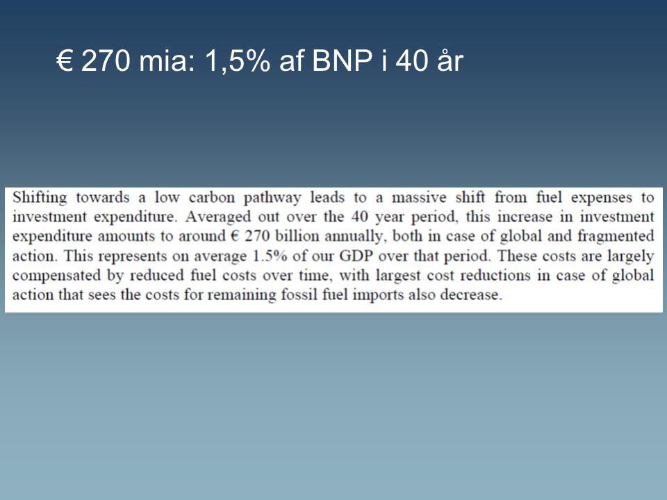 € 270 mia: 1,5% af BNP i 40 år