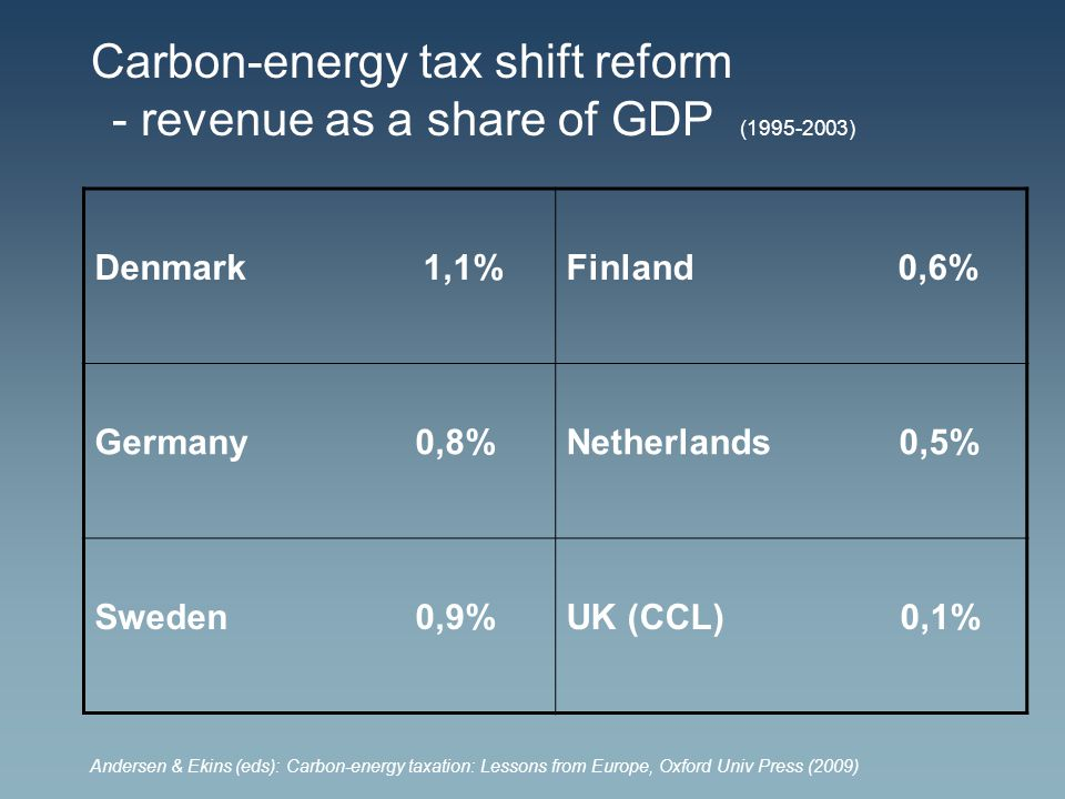 Carbon-energy tax shift reform - revenue as a share of GDP (1995-2003) Denmark 1,1%Finland 0,6% Germany 0,8%Netherlands 0,5% Sweden 0,9%UK (CCL) 0,1% Andersen & Ekins (eds): Carbon-energy taxation: Lessons from Europe, Oxford Univ Press (2009)