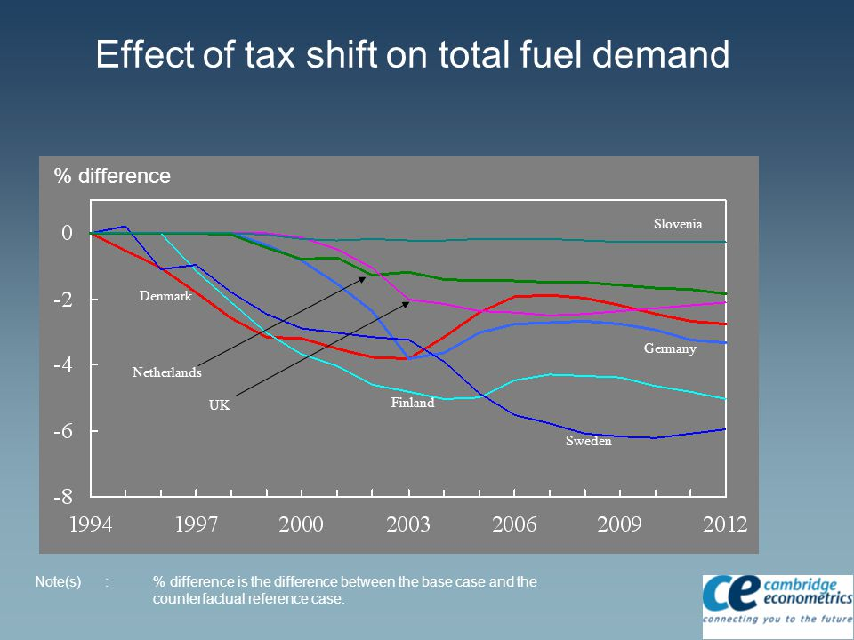 Effect of tax shift on total fuel demand Note(s) :% difference is the difference between the base case and the counterfactual reference case.