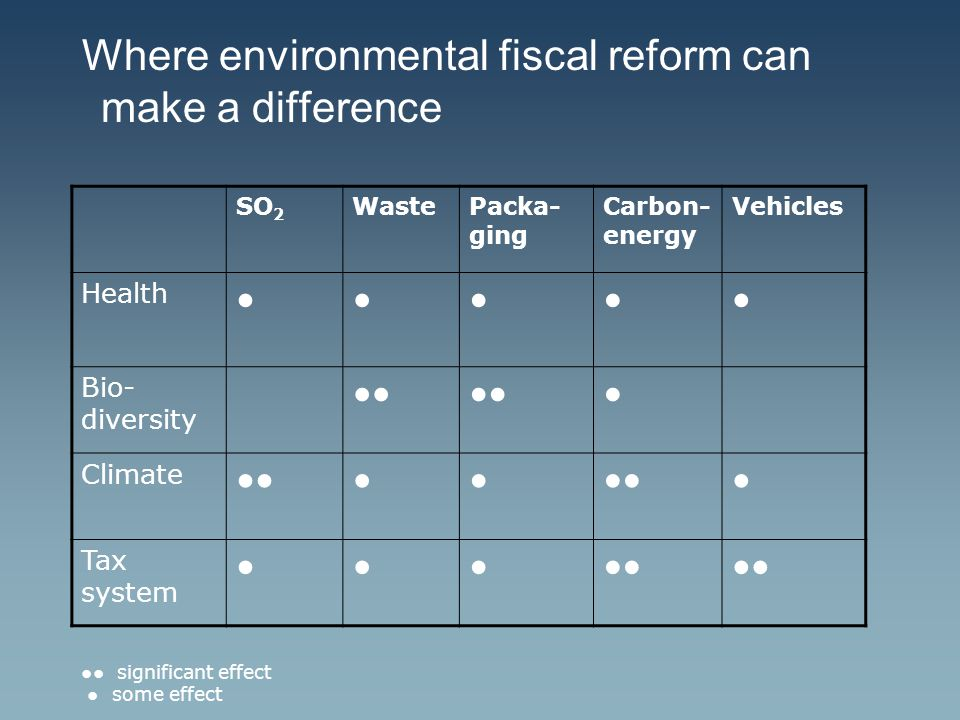Where environmental fiscal reform can make a difference SO 2 WastePacka- ging Carbon- energy Vehicles Health ●●●●● Bio- diversity ●● ● Climate ●●●● ● Tax system ●●●●● ●● significant effect ● some effect