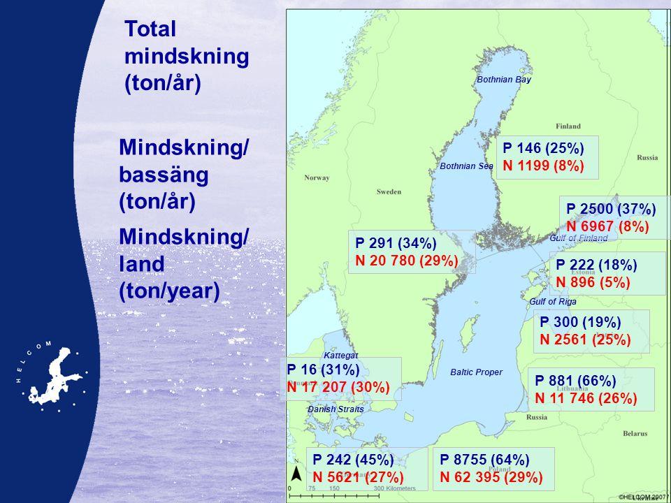 P 15 250 (42%) N 135 000 (18%) Baltic Sea Total mindskning (ton/år) Mindskning/ bassäng (ton/år) P 0 N 0 P 2000 (29%) N 6000 (5%) P 12 500 (65%) N 94 000 (29%) P 750 (34%) N 0 P 0 N 15 000 (33%) P 0 N 20 000 (31%) P 0 N 0 Bothnian Bay Bothnian Sea Gulf of Finland Gulf of Riga Baltic Proper Danish Straits Kattegat Mindskning/ land (ton/year) P 291 (34%) N 20 780 (29%) P 222 (18%) N 896 (5%) P 881 (66%) N 11 746 (26%) P 300 (19%) N 2561 (25%) P 242 (45%) N 5621 (27%) P 16 (31%) N 17 207 (30%) P 146 (25%) N 1199 (8%) Bothnian Bay Bothnian Sea Gulf of Finland Gulf of Riga Baltic Proper Danish Straits Kattegat P 2500 (37%) N 6967 (8%) P 8755 (64%) N 62 395 (29%)