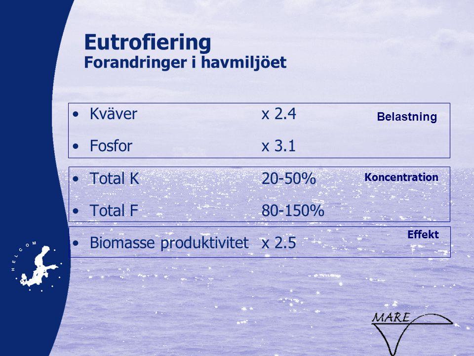 Eutrofiering Forandringer i havmiljöet •Kväver x 2.4 •Fosforx 3.1 •Total K20-50% •Total F80-150% •Biomasse produktivitetx 2.5 Koncentration Effekt Belastning