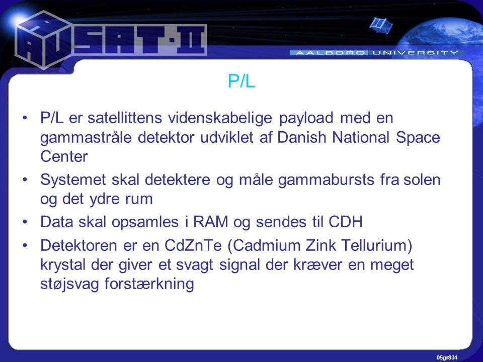 05gr834 P/L •P/L er satellittens videnskabelige payload med en gammastråle detektor udviklet af Danish National Space Center •Systemet skal detektere og måle gammabursts fra solen og det ydre rum •Data skal opsamles i RAM og sendes til CDH •Detektoren er en CdZnTe (Cadmium Zink Tellurium) krystal der giver et svagt signal der kræver en meget støjsvag forstærkning