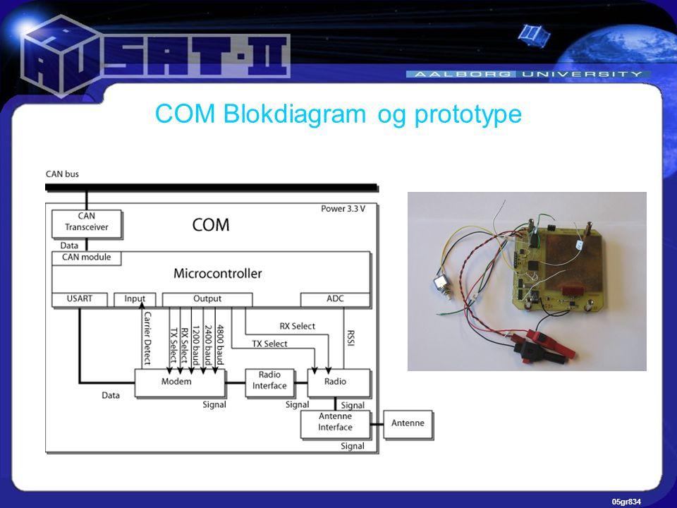 05gr834 COM Blokdiagram og prototype