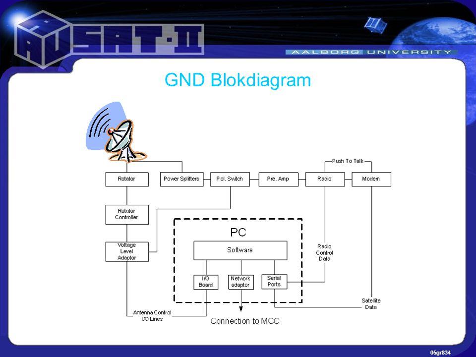 05gr834 GND Blokdiagram
