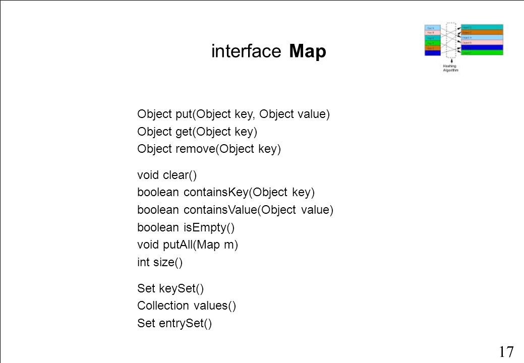 17 interface Map Object put(Object key, Object value) Object get(Object key) Object remove(Object key) void clear() boolean containsKey(Object key) boolean containsValue(Object value) boolean isEmpty() void putAll(Map m) int size() Set keySet() Collection values() Set entrySet()