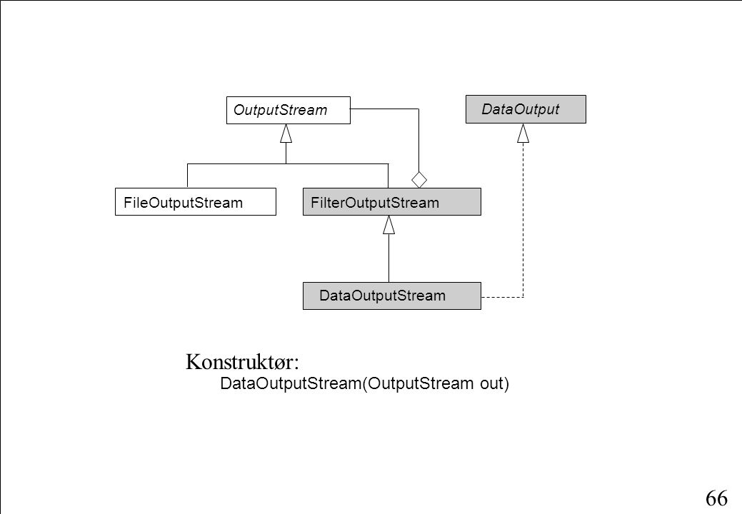 66 Konstruktør: DataOutputStream(OutputStream out) OutputStream FileOutputStreamFilterOutputStream DataOutputStream DataOutput