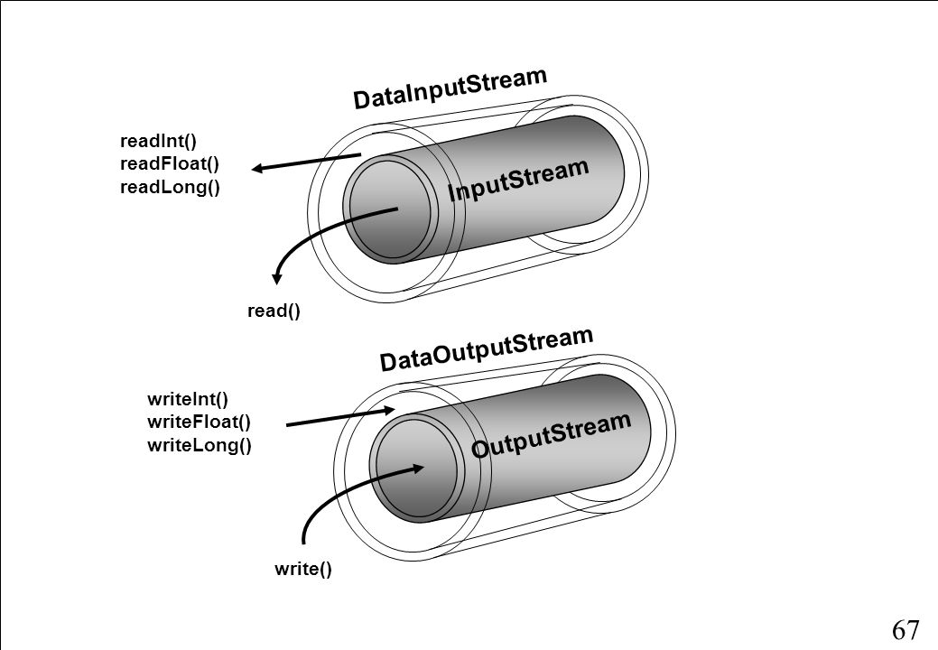 67 InputStream DataInputStream readInt() readFloat() readLong() read() OutputStream DataOutputStream writeInt() writeFloat() writeLong() write()