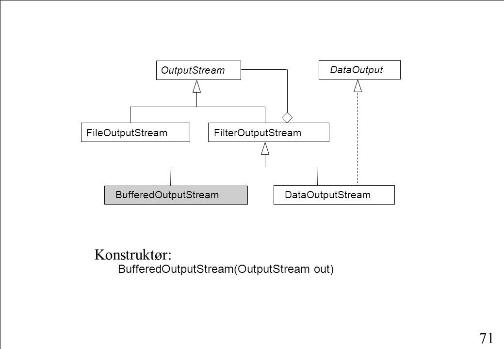 71 OutputStream FileOutputStreamFilterOutputStream DataOutputStream DataOutput BufferedOutputStream Konstruktør: BufferedOutputStream(OutputStream out)