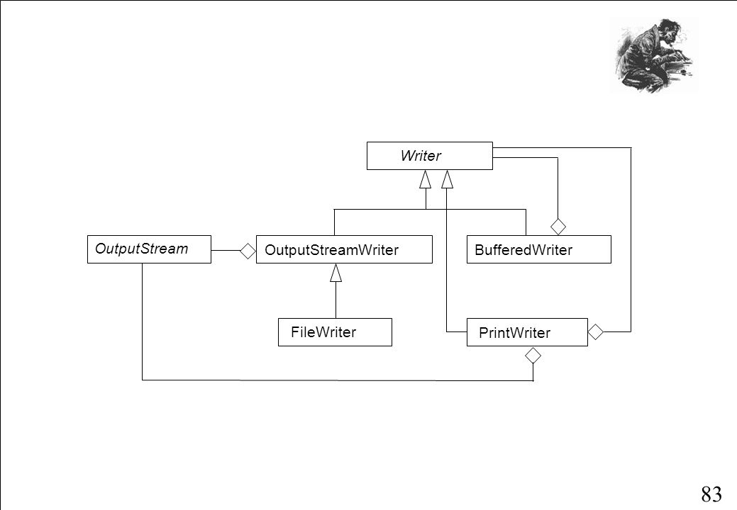 83 Writer OutputStreamWriterBufferedWriter FileWriter OutputStream PrintWriter