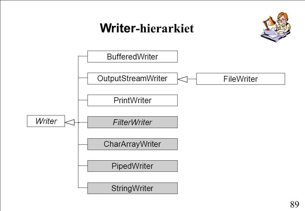 89 Writer -hierarkiet Writer BufferedWriter OutputStreamWriter PrintWriter FilterWriter CharArrayWriter PipedWriter FileWriter StringWriter