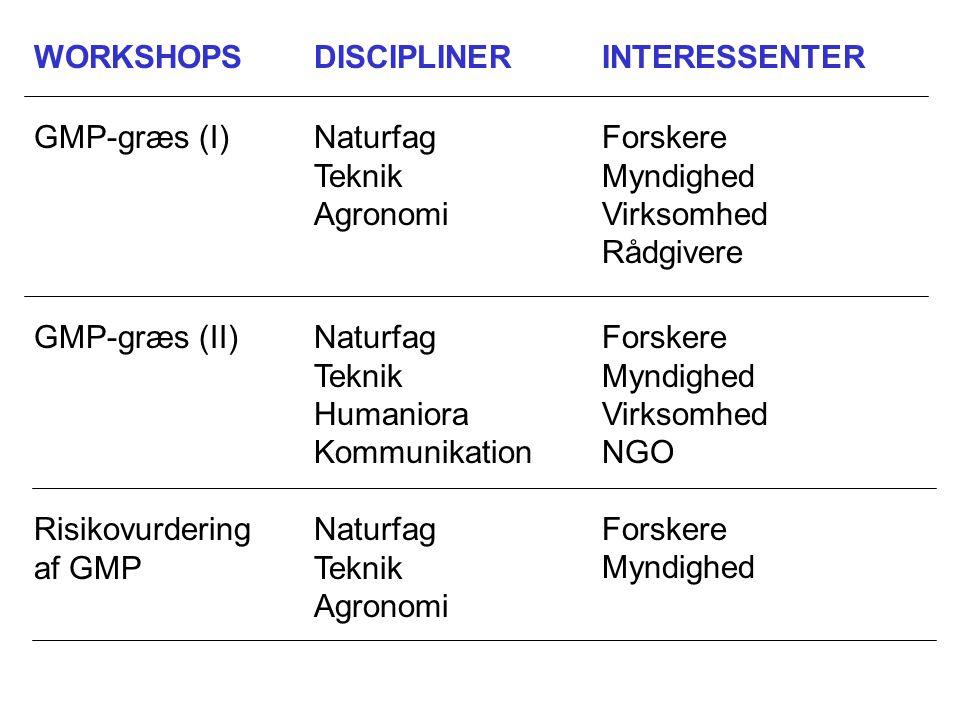 WORKSHOPSDISCIPLINERINTERESSENTER GMP-græs (I)Naturfag Teknik Agronomi Forskere Myndighed Virksomhed Rådgivere GMP-græs (II)Naturfag Teknik Humaniora Kommunikation Forskere Myndighed Virksomhed NGO Risikovurdering af GMP Naturfag Teknik Agronomi Forskere Myndighed