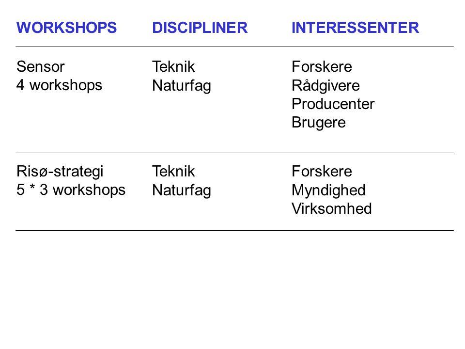 WORKSHOPSDISCIPLINERINTERESSENTER Sensor 4 workshops Teknik Naturfag Forskere Rådgivere Producenter Brugere Risø-strategi 5 * 3 workshops Teknik Naturfag Forskere Myndighed Virksomhed