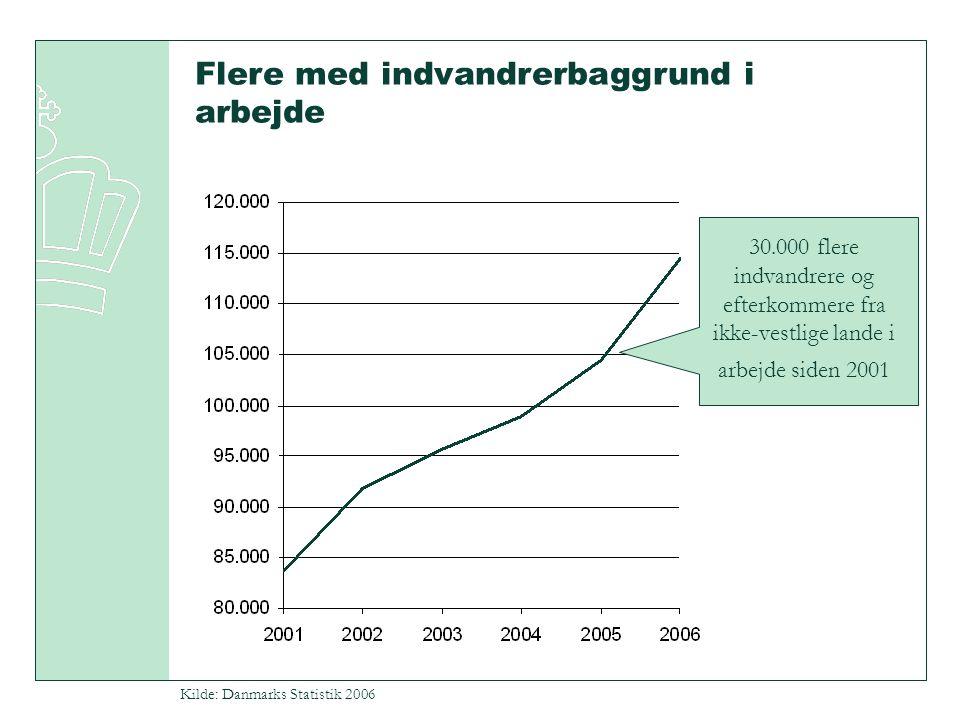 Kilde: Danmarks Statistik 2006 Flere med indvandrerbaggrund i arbejde 30.000 flere indvandrere og efterkommere fra ikke-vestlige lande i arbejde siden 2001