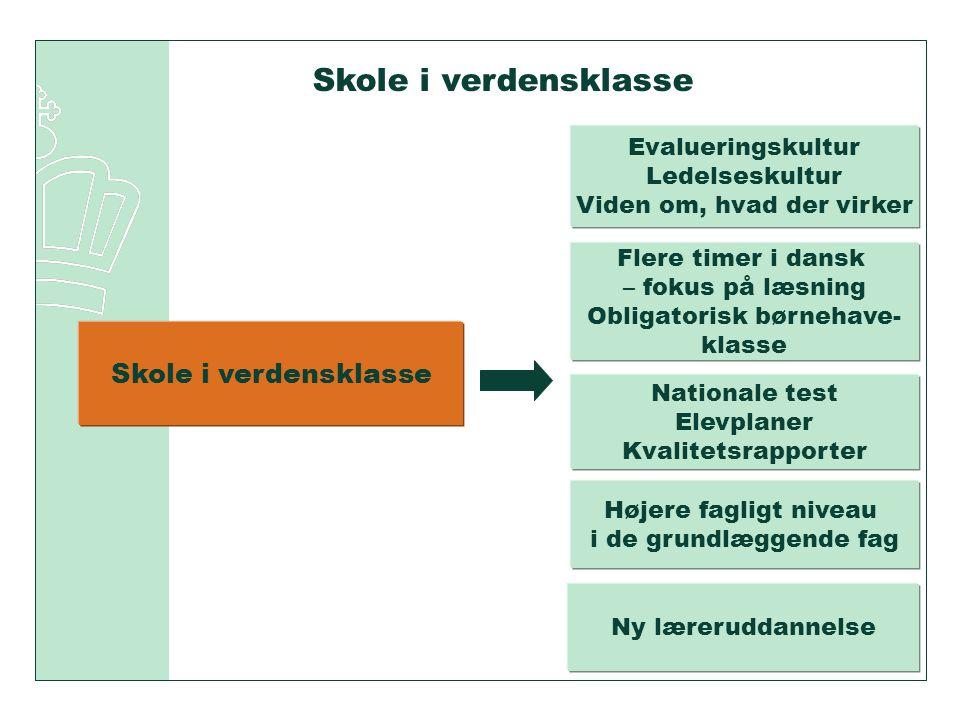 Skole i verdensklasse Evalueringskultur Ledelseskultur Viden om, hvad der virker Flere timer i dansk – fokus på læsning Obligatorisk børnehave- klasse Nationale test Elevplaner Kvalitetsrapporter Højere fagligt niveau i de grundlæggende fag Ny læreruddannelse