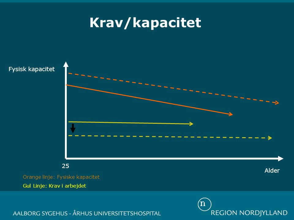 Krav/kapacitet Fysisk kapacitet Alder 25 Orange linje: Fysiske kapacitet Gul Linje: Krav i arbejdet