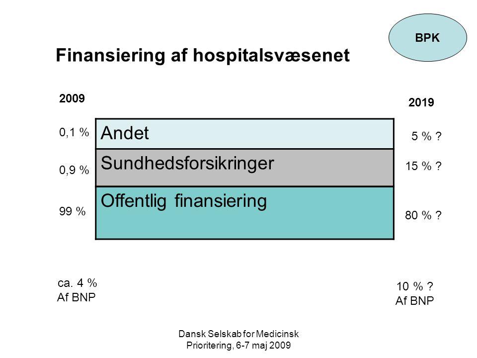 Dansk Selskab for Medicinsk Prioritering, 6-7 maj 2009 BPK Finansiering af hospitalsvæsenet Andet Sundhedsforsikringer Offentlig finansiering 2009 2019 99 % 0,1 % 5 % .