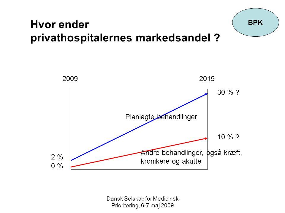 Dansk Selskab for Medicinsk Prioritering, 6-7 maj 2009 BPK 20092019 Hvor ender privathospitalernes markedsandel .