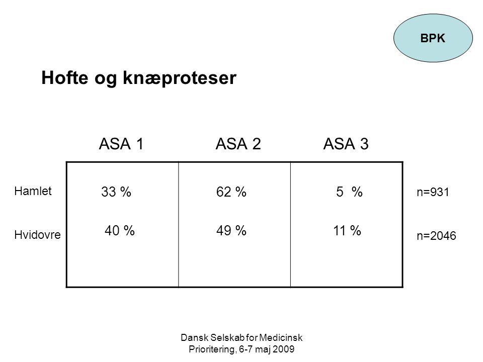 Dansk Selskab for Medicinsk Prioritering, 6-7 maj 2009 Hofte og knæproteser ASA 1 ASA 2 ASA 3 BPK 33 % 40 % 62 % 49 % 5 % 11 % Hamlet Hvidovre n=931 n=2046