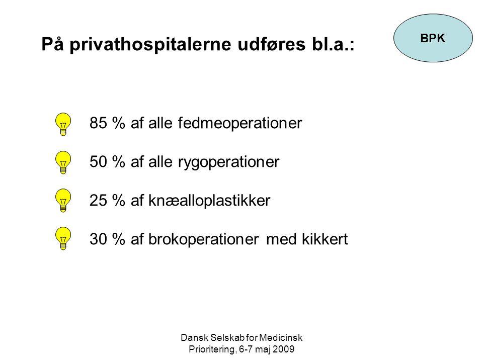 Dansk Selskab for Medicinsk Prioritering, 6-7 maj 2009 På privathospitalerne udføres bl.a.: 85 % af alle fedmeoperationer 50 % af alle rygoperationer 25 % af knæalloplastikker 30 % af brokoperationer med kikkert BPK