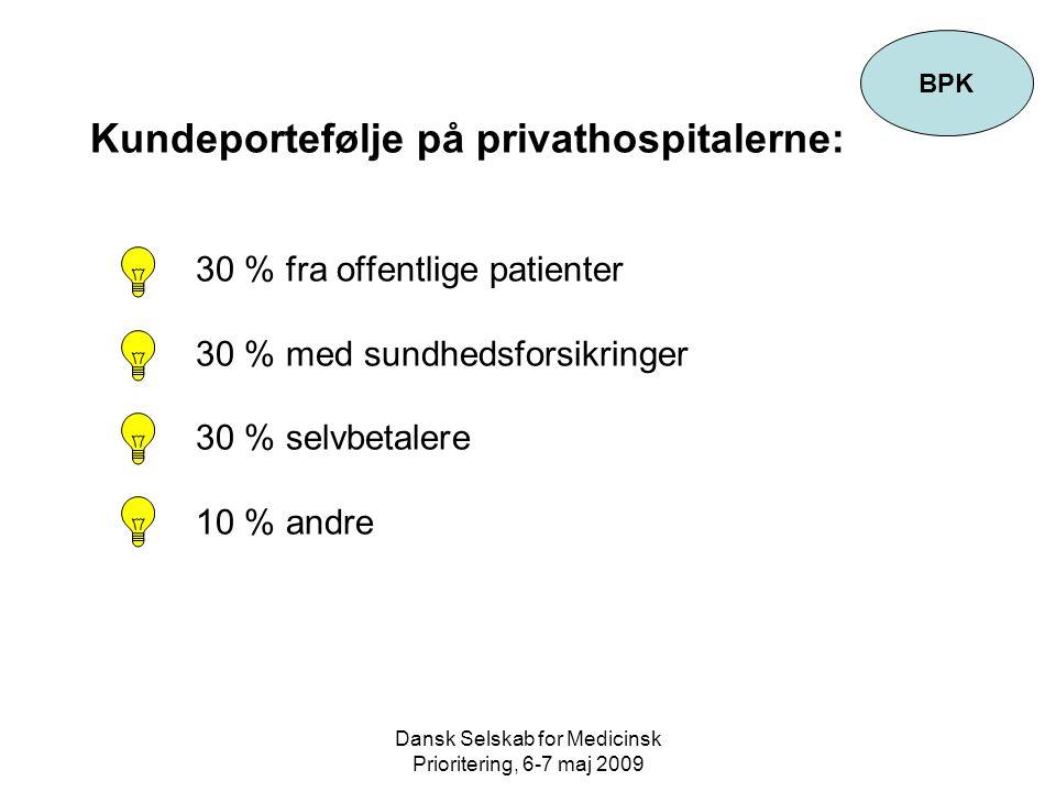 Dansk Selskab for Medicinsk Prioritering, 6-7 maj 2009 Kundeportefølje på privathospitalerne: 30 % fra offentlige patienter 30 % med sundhedsforsikringer 30 % selvbetalere 10 % andre BPK