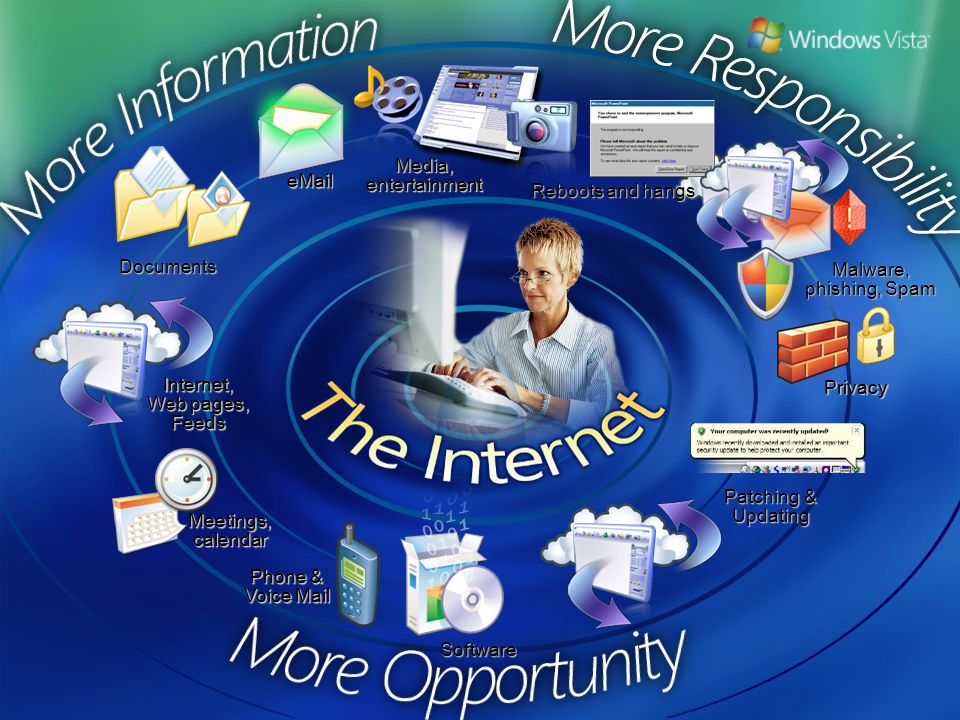 Internet, Web pages, Feeds eMail Media, entertainment Meetings, calendar Phone & Voice Mail Malware, phishing, Spam Privacy Reboots and hangs eMail Internet, Web pages, Feeds Media, entertainment Meetings, calendar Phone & Voice Mail Privacy Documents Software Patching & Updating
