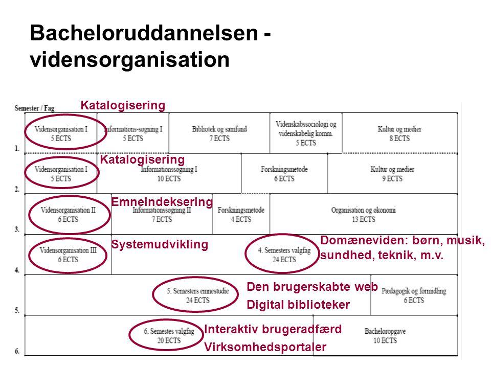 Danmarks BiblioteksskoleJuni 2007 Bacheloruddannelsen - vidensorganisation Katalogisering Emneindeksering Systemudvikling Domæneviden: børn, musik, sundhed, teknik, m.v.