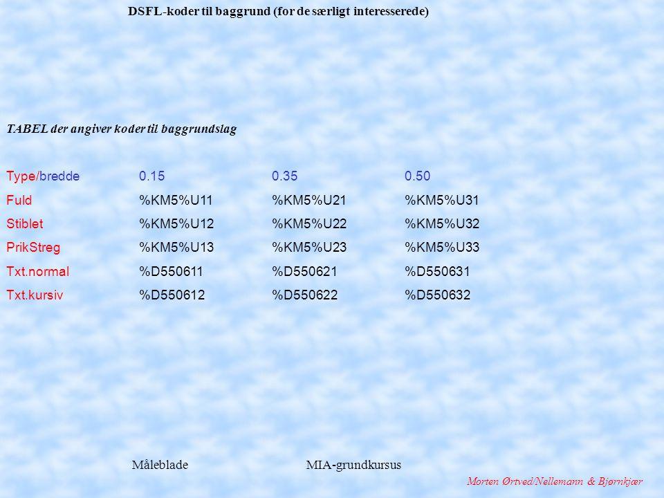 Måleblade MIA-grundkursus Morten Ørtved/Nellemann & Bjørnkjær DSFL-koder til baggrund (for de særligt interesserede) TABEL der angiver koder til baggrundslag Type/bredde 0.150.350.50 Fuld%KM5%U11%KM5%U21%KM5%U31 Stiblet%KM5%U12%KM5%U22%KM5%U32 PrikStreg%KM5%U13%KM5%U23%KM5%U33 Txt.normal%D550611%D550621%D550631 Txt.kursiv%D550612%D550622%D550632