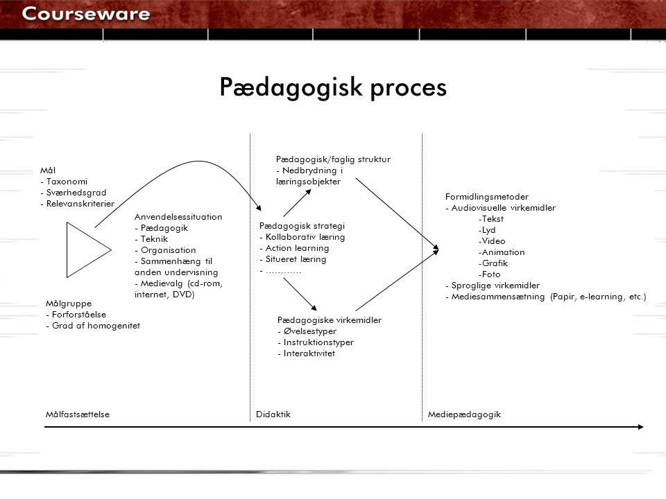 Mål - Taxonomi - Sværhedsgrad - Relevanskriterier Målgruppe - Forforståelse - Grad af homogenitet Anvendelsessituation - Pædagogik - Teknik - Organisation - Sammenhæng til anden undervisning - Medievalg (cd-rom, internet, DVD) Pædagogisk strategi - Kollaborativ læring - Action learning - Situeret læring - ………… Pædagogisk/faglig struktur - Nedbrydning i læringsobjekter Pædagogiske virkemidler - Øvelsestyper - Instruktionstyper - Interaktivitet Formidlingsmetoder - Audiovisuelle virkemidler - Tekst - Lyd - Video - Animation - Grafik - Foto - Sproglige virkemidler - Mediesammensætning (Papir, e-learning, etc.) MålfastsættelseDidaktikMediepædagogik Pædagogisk proces