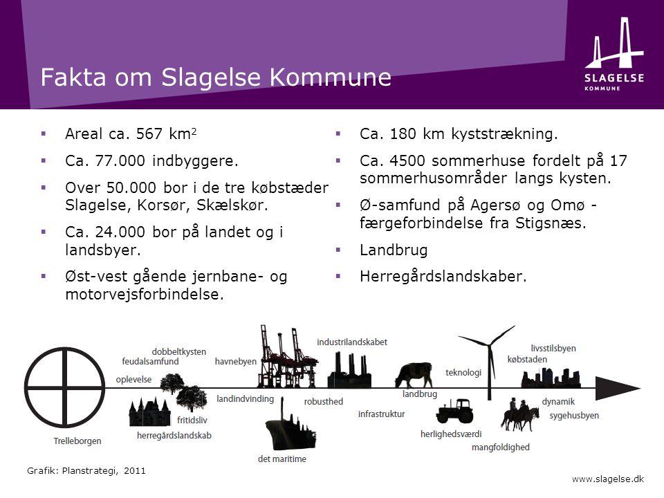 Fakta om Slagelse Kommune  Areal ca. 567 km 2  Ca.
