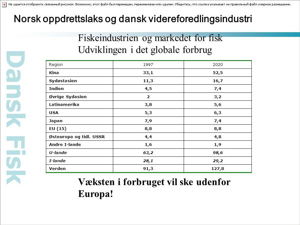 Dansk Fisk Norsk oppdrettslaks og dansk videreforedlingsindustri Fiskeindustrien og markedet for fisk Udviklingen i det globale forbrug Væksten i forbruget vil ske udenfor Europa.