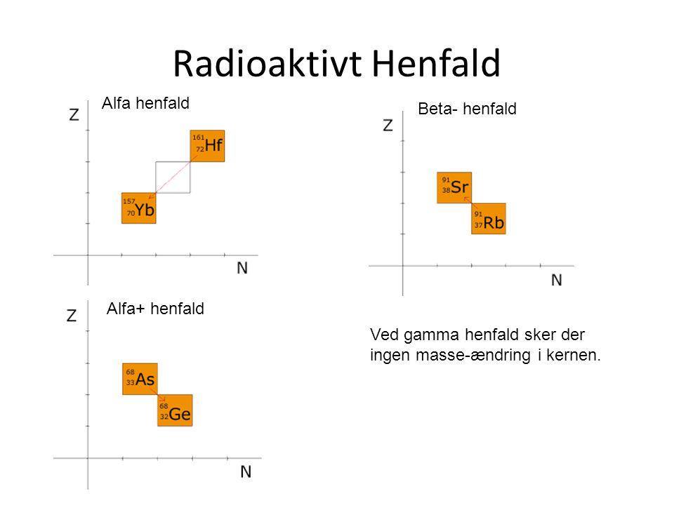 Radioaktivt Henfald Alfa henfald Beta- henfald Alfa+ henfald Ved gamma henfald sker der ingen masse-ændring i kernen.