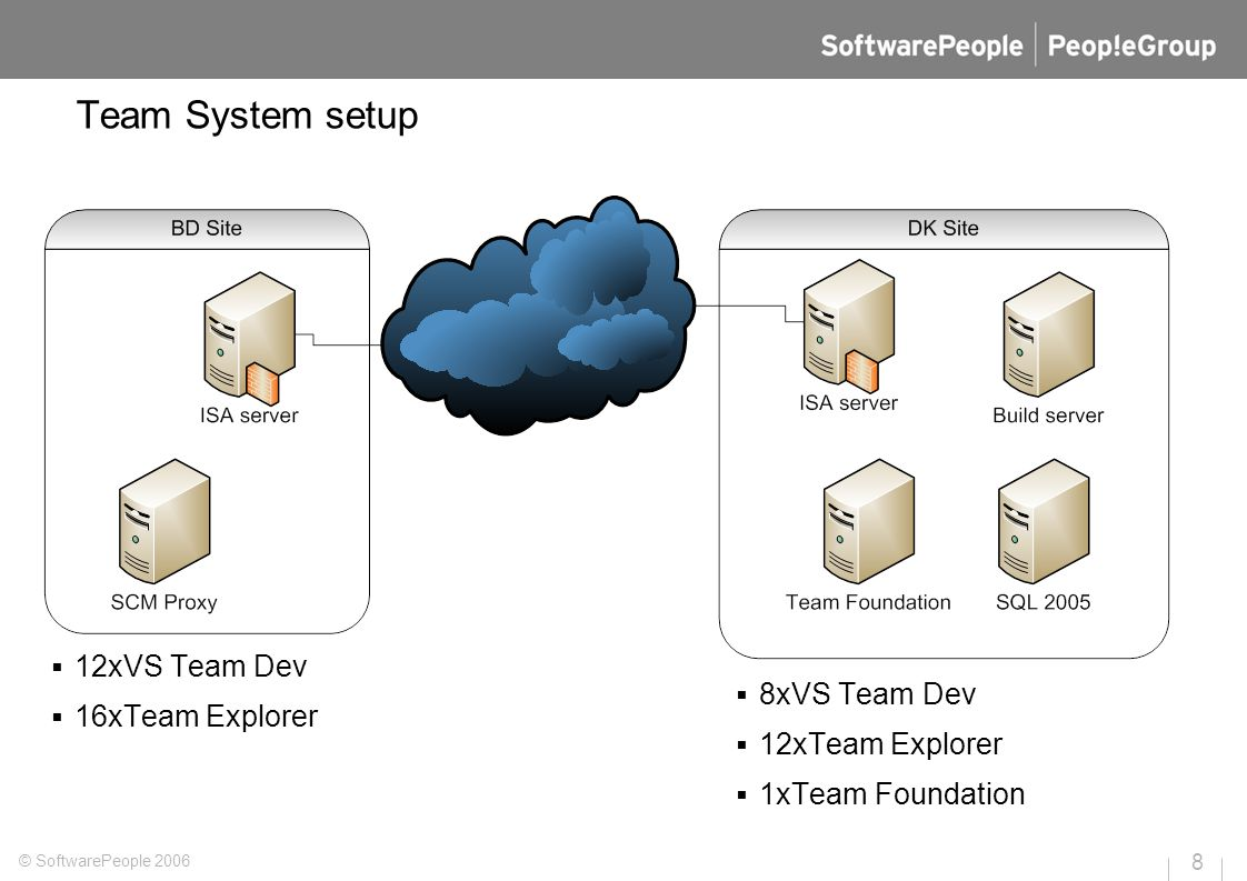 Team System setup © SoftwarePeople 2006 8  12xVS Team Dev  16xTeam Explorer  8xVS Team Dev  12xTeam Explorer  1xTeam Foundation