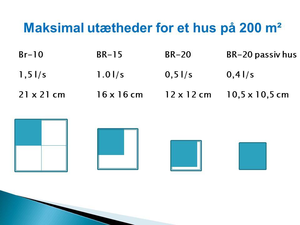 Maksimal utætheder for et hus på 200 m² Br-10 1,5 l/s 21 x 21 cm BR-15 1.0 l/s 16 x 16 cm BR-20 0,5 l/s 12 x 12 cm BR-20 passiv hus 0,4 l/s 10,5 x 10,