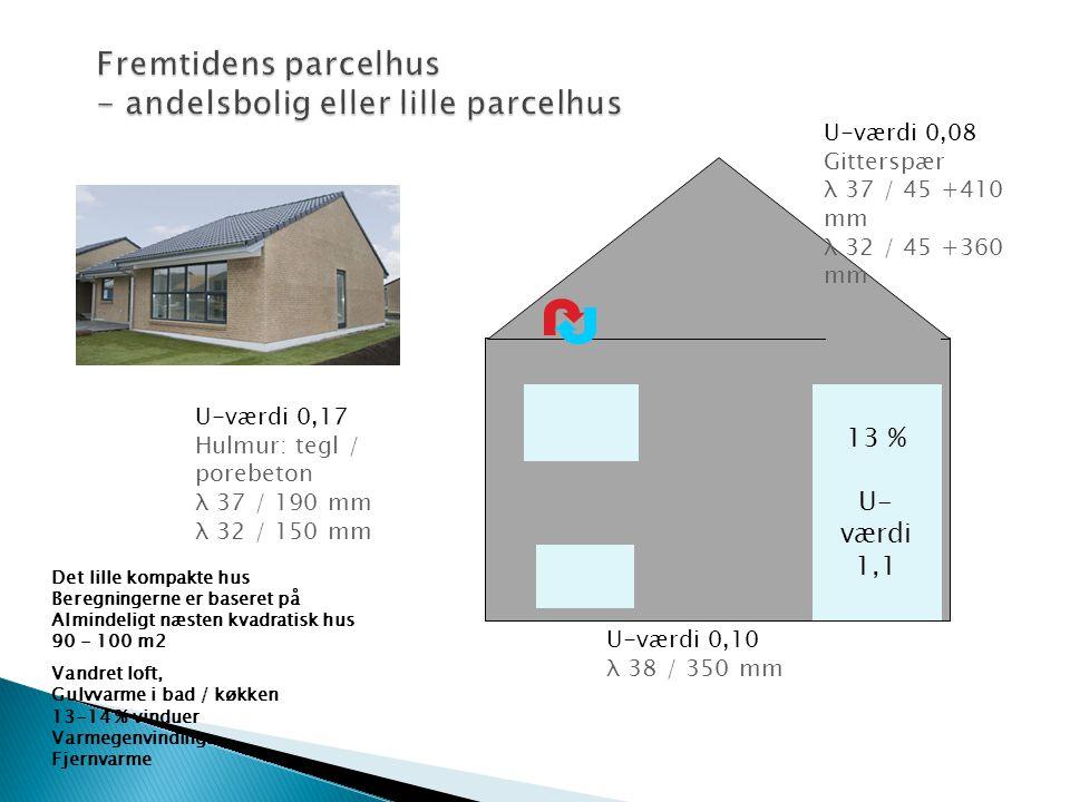 13 % U-værdi 1,1 Det lille kompakte hus Beregningerne er baseret på Almindeligt næsten kvadratisk hus 90 - 100 m2 Vandret loft, Gulvvarme i bad / køkk