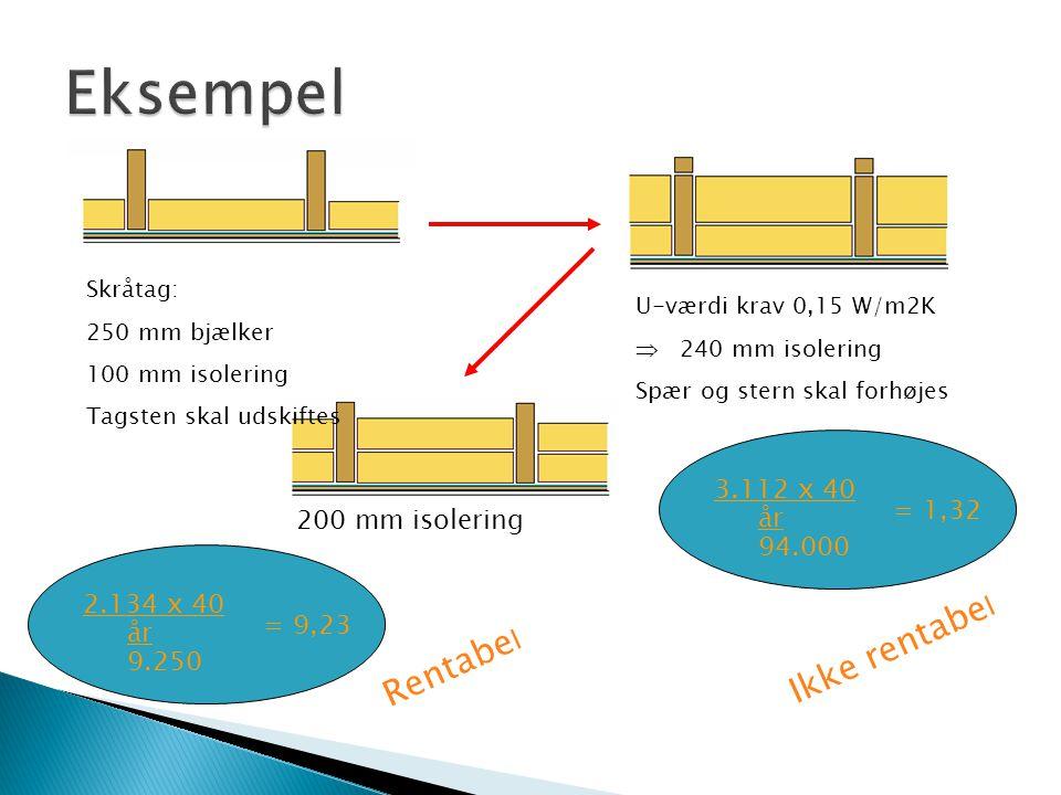 Skråtag: 250 mm bjælker 100 mm isolering Tagsten skal udskiftes U-værdi krav 0,15 W/m2K  240 mm isolering Spær og stern skal forhøjes 3.112 x 40 år 9