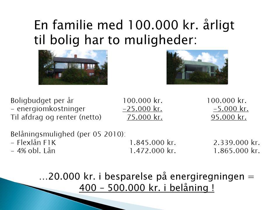 En familie med 100.000 kr. årligt til bolig har to muligheder: Gammelt hus Renoveret hus Boligbudget per år100.000 kr.100.000 kr. - energiomkostninger