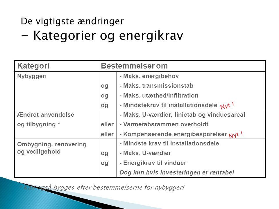 De vigtigste ændringer - Kategorier og energikrav KategoriBestemmelser om Nybyggeri og - Maks. energibehov - Maks. transmissionstab - Maks. utæthed/in