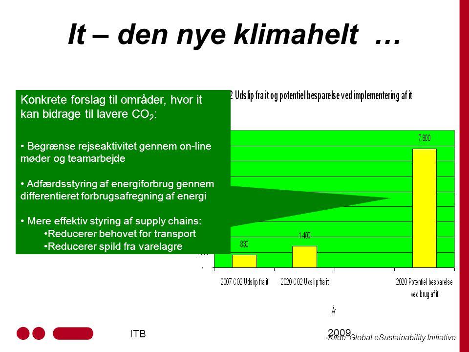 ITB 2009 It – den nye klimahelt … It har potentiale til at blive klimahelt Kilde: Global eSustainability Initiative Konkrete forslag til områder, hvor it kan bidrage til lavere CO 2 : Begrænse rejseaktivitet gennem on-line møder og teamarbejde Adfærdsstyring af energiforbrug gennem differentieret forbrugsafregning af energi Mere effektiv styring af supply chains: Reducerer behovet for transport Reducerer spild fra varelagre