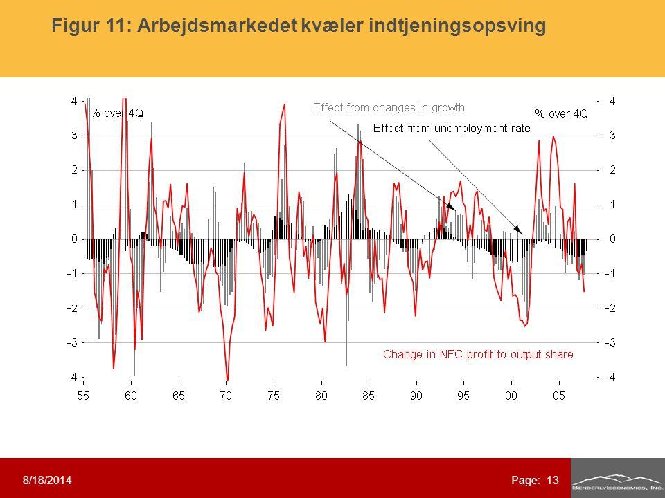 8/18/2014Page: 13 Figur 11: Arbejdsmarkedet kvæler indtjeningsopsving