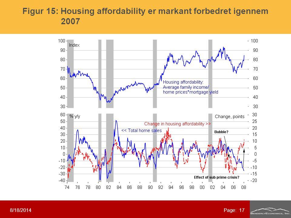 8/18/2014Page: 17 Figur 15: Housing affordability er markant forbedret igennem 2007