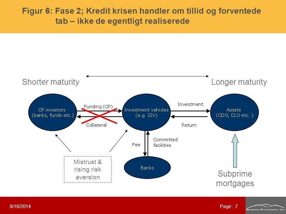 Subprime mortgages Shorter maturityLonger maturity Mistrust & rising risk aversion 8/18/2014Page: 7 Figur 6: Fase 2; Kredit krisen handler om tillid og forventede tab – ikke de egentligt realiserede