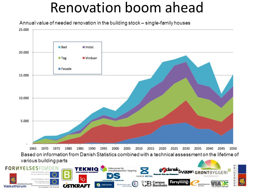 Renovation boom ahead Based on information from Danish Statistics combined with a technical assessment on the lifetime of various building parts Annual value of needed renovation in the building stock – single-family houses