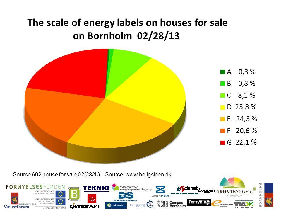 Source 602 house for sale 02/28/13 – Source: www.boligsiden.dk