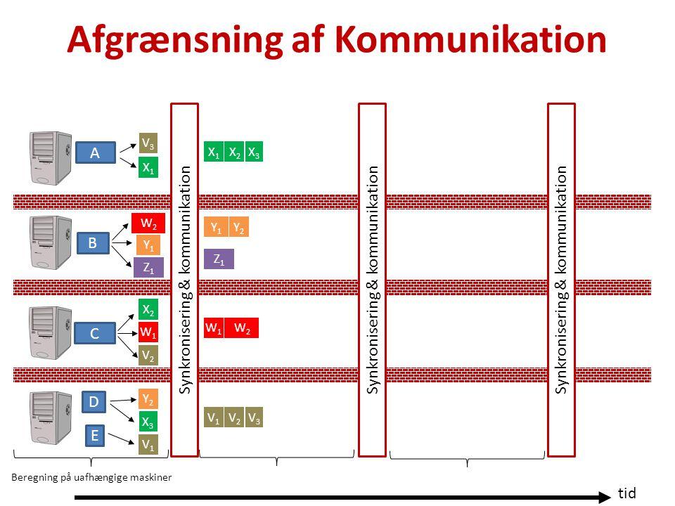 Afgrænsning af Kommunikation tid Beregning på uafhængige maskiner Synkronisering & kommunikation A B C D E X1X1 X2X2 X3X3 Y1Y1 Y2Y2 Z1Z1 W1W1 W2W2 V1V1 V2V2 V3V3 X1X1 X2X2 X3X3 Y1Y1 Y2Y2 Z1Z1 W1W1 W2W2 V1V1 V2V2 V3V3