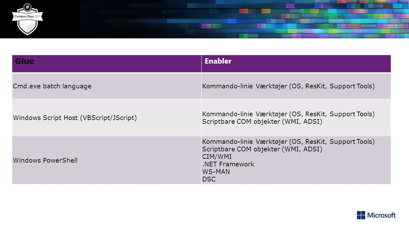 Glue Enabler Cmd.exe batch languageKommando-linie Værktøjer (OS, ResKit, Support Tools) Windows Script Host (VBScript/JScript) Kommando-linie Værktøjer (OS, ResKit, Support Tools) Scriptbare COM objekter (WMI, ADSI) Windows PowerShell Kommando-linie Værktøjer (OS, ResKit, Support Tools) Scriptbare COM objekter (WMI, ADSI) CIM/WMI.NET Framework WS-MAN DSC
