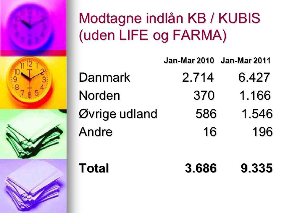 Modtagne indlån KB / KUBIS (uden LIFE og FARMA) Jan-Mar 2010Jan-Mar 2011 Jan-Mar 2010Jan-Mar 2011 Danmark 2.714 6.427 Danmark 2.714 6.427 Norden 370 1.166 Øvrige udland 586 1.546 Andre 16 196 Total 3.686 9.335