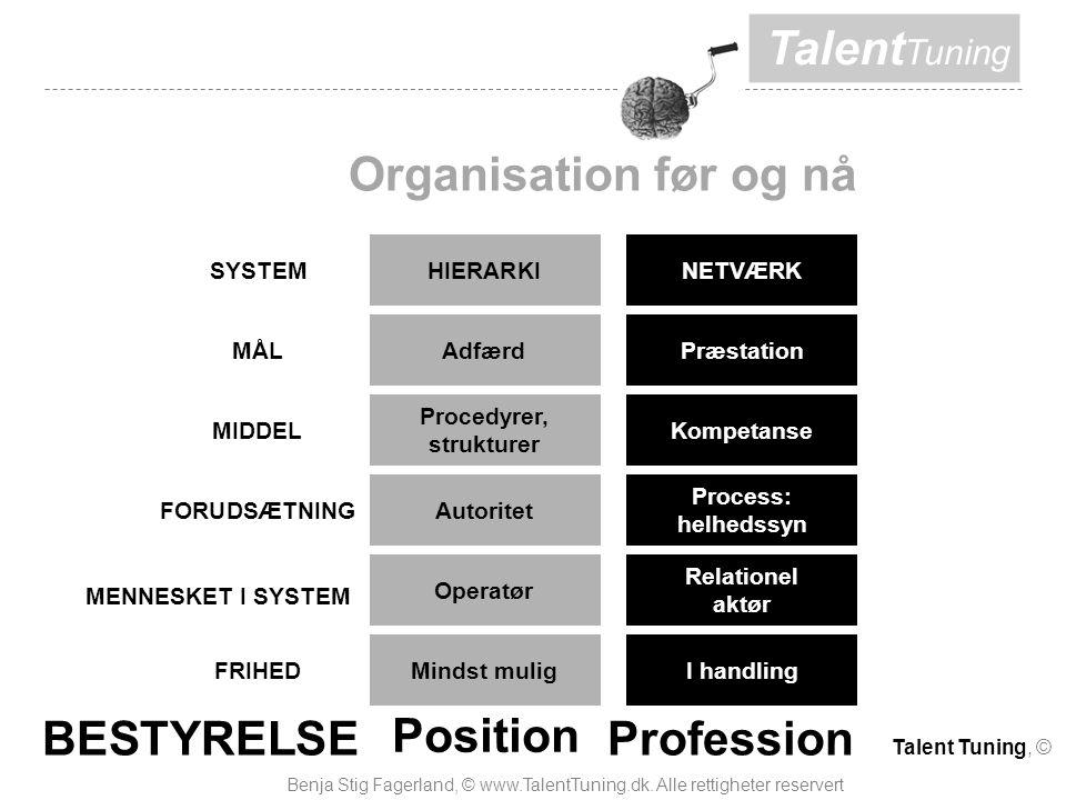 Talent Tuning Organisation før og nå SYSTEM FORUDSÆTNING MÅL MIDDEL MENNESKET I SYSTEM FRIHED HIERARKI Adfærd Procedyrer, strukturer Autoritet Operatør Mindst mulig NETVÆRK Præstation Kompetanse Process: helhedssyn Relationel aktør I handling BESTYRELSE Position Profession Talent Tuning, © Benja Stig Fagerland, © www.TalentTuning.dk.