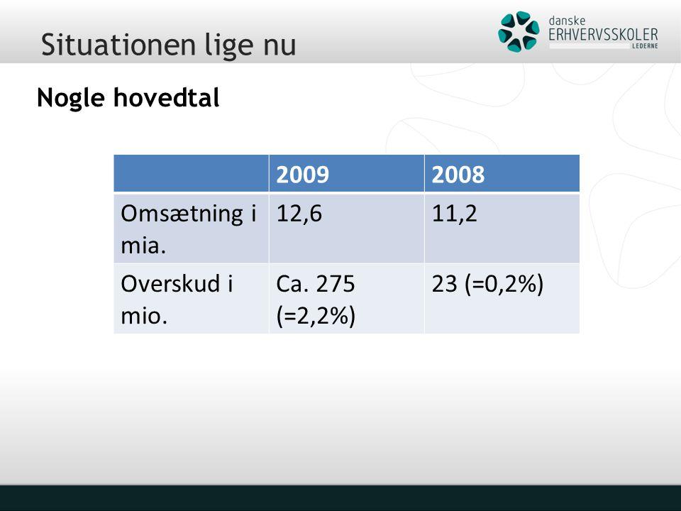 Situationen lige nu Nogle hovedtal 20092008 Omsætning i mia.
